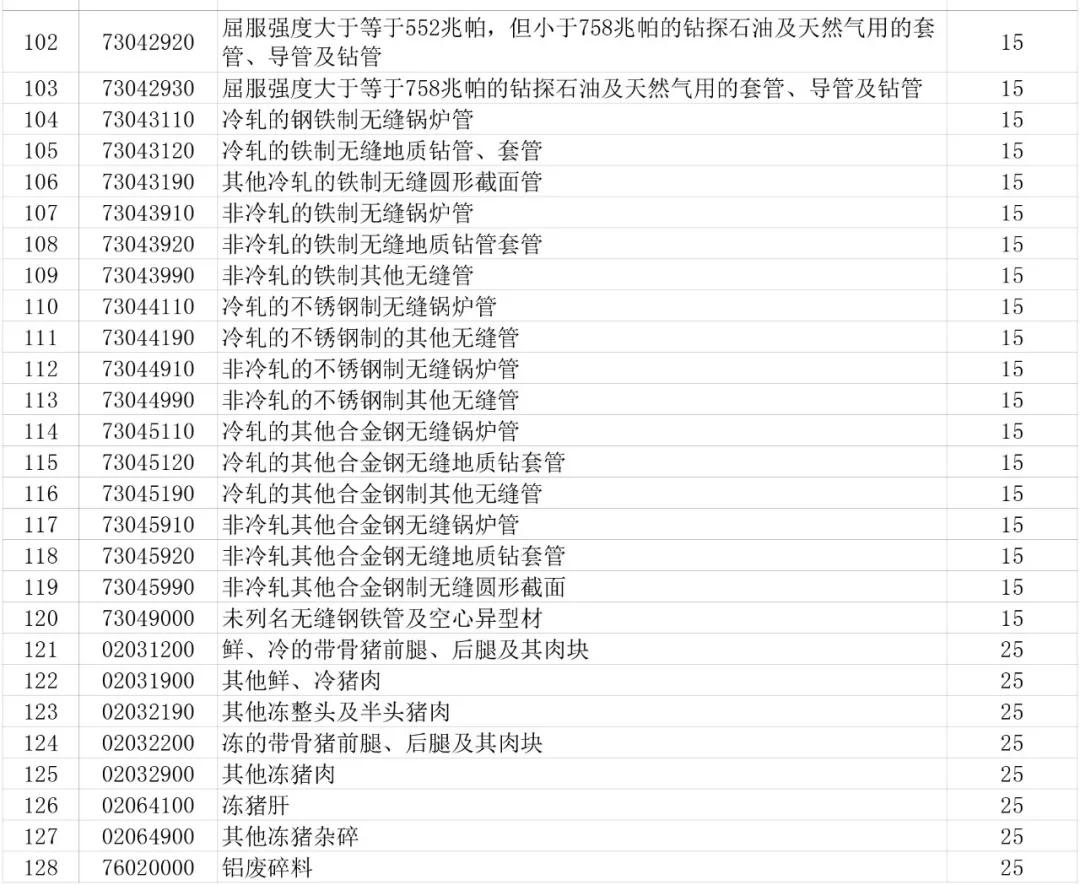 中国对自美国进口的128项商品加征关税(附清单)