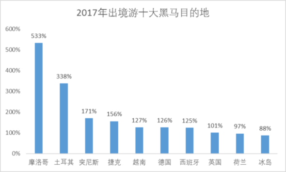 中国旅游研究院,携程发布《2017出境旅游大数据报告》