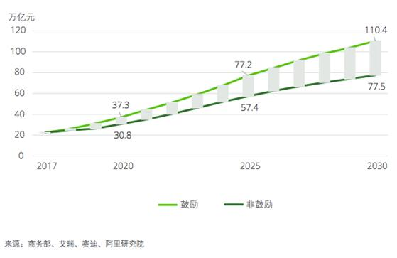 2030经济总量计算_计算家庭经济图片(2)